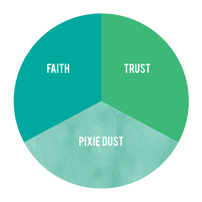 "a circle graph showing three equal parts labeled ""Faith"" ""Trust"" ""Pixie Dust"""
